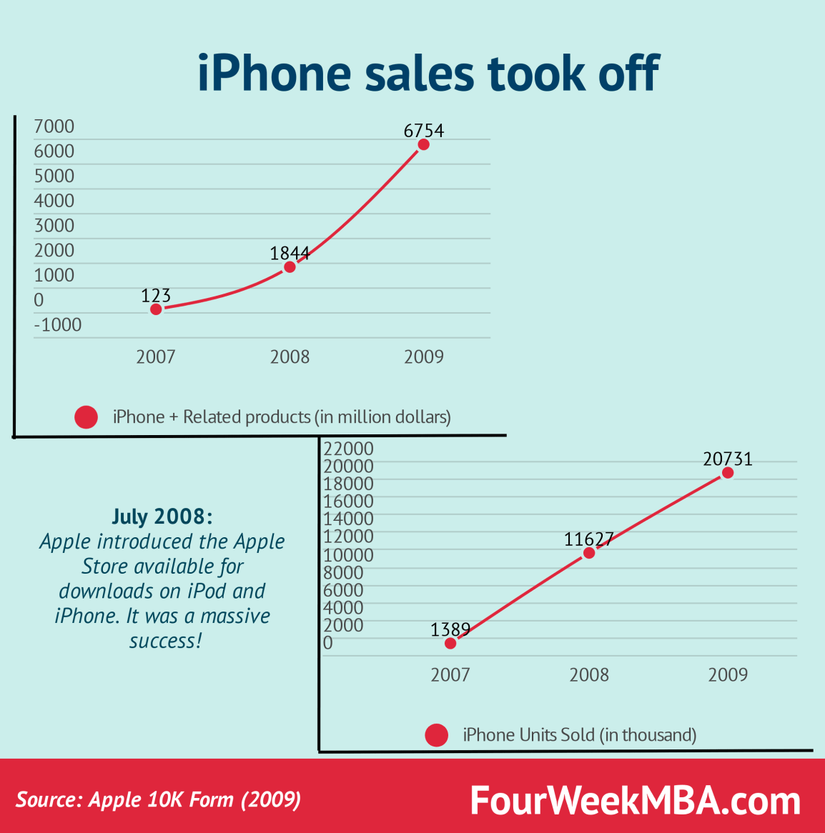 iphone-sales-2007-09