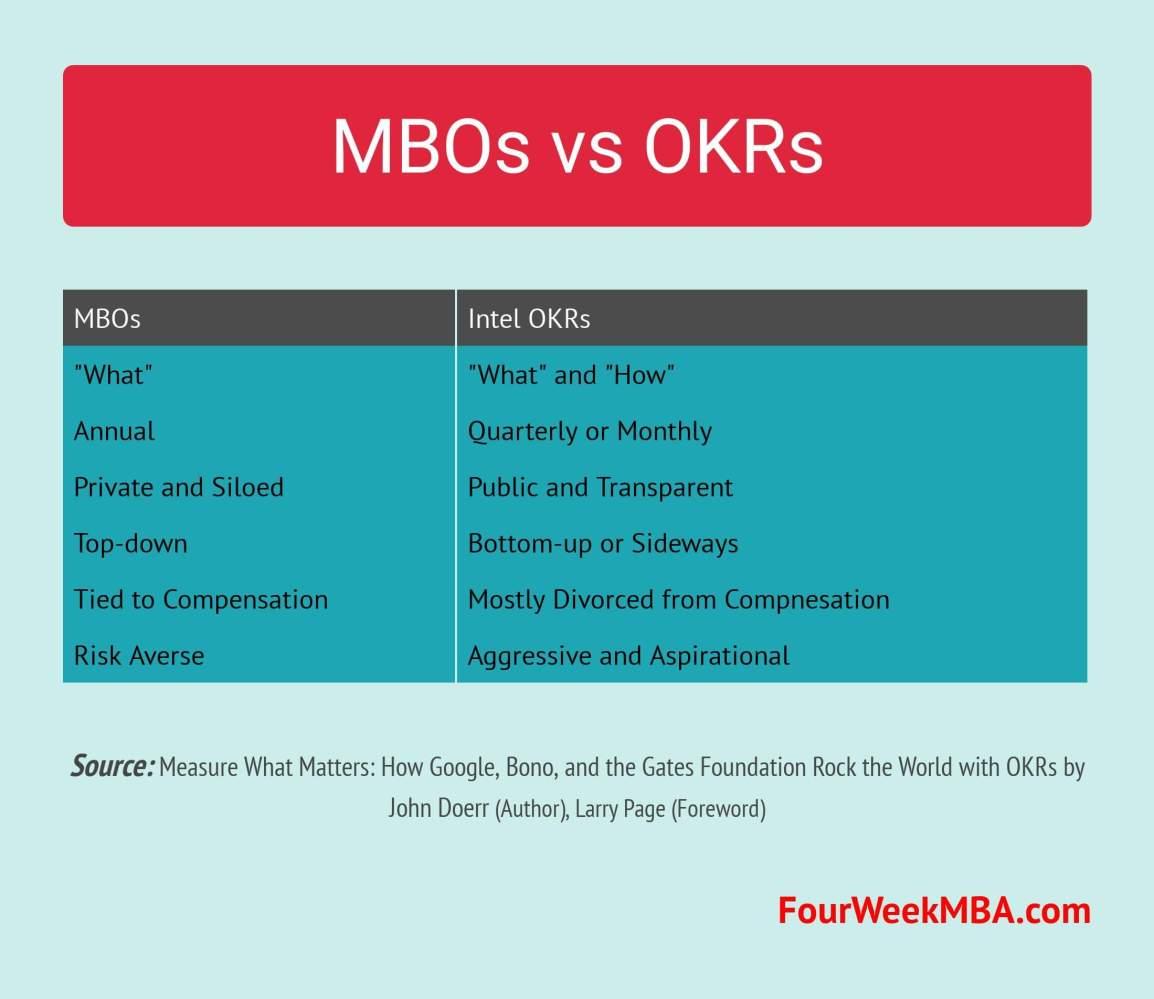 mbo-vs-okr