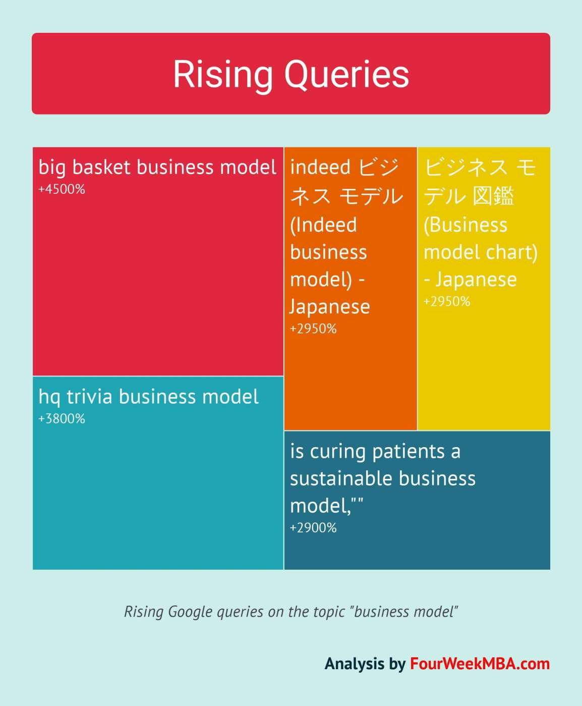 top-rising-queries-business-models