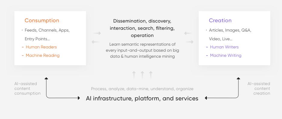 TikTok AI Flowchart