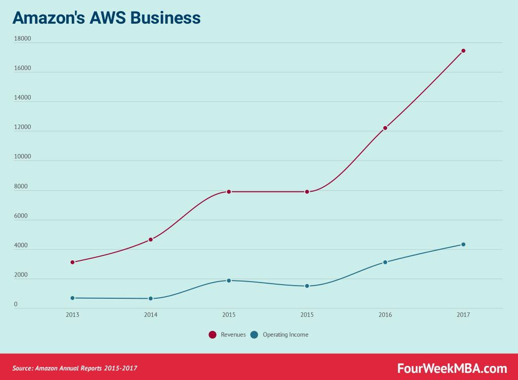 amazon-aws-business-model