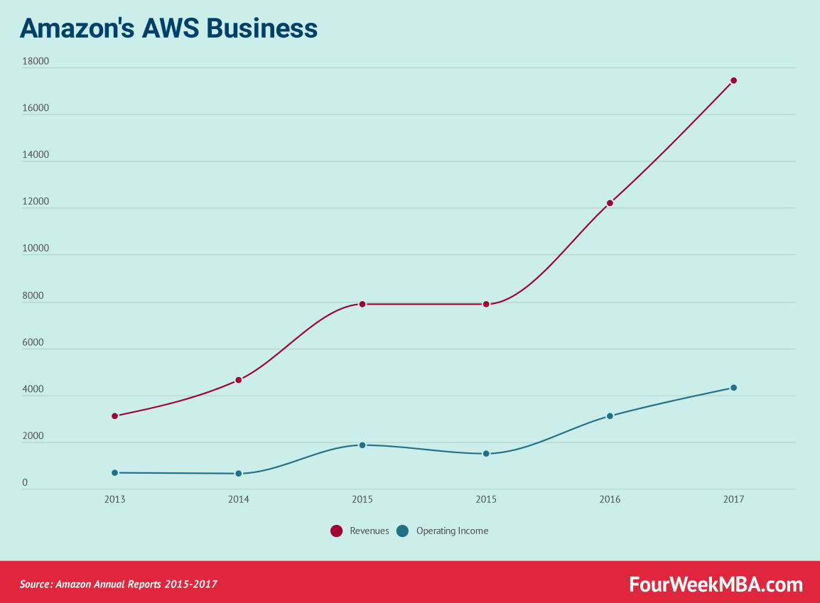 amazon-aws-business