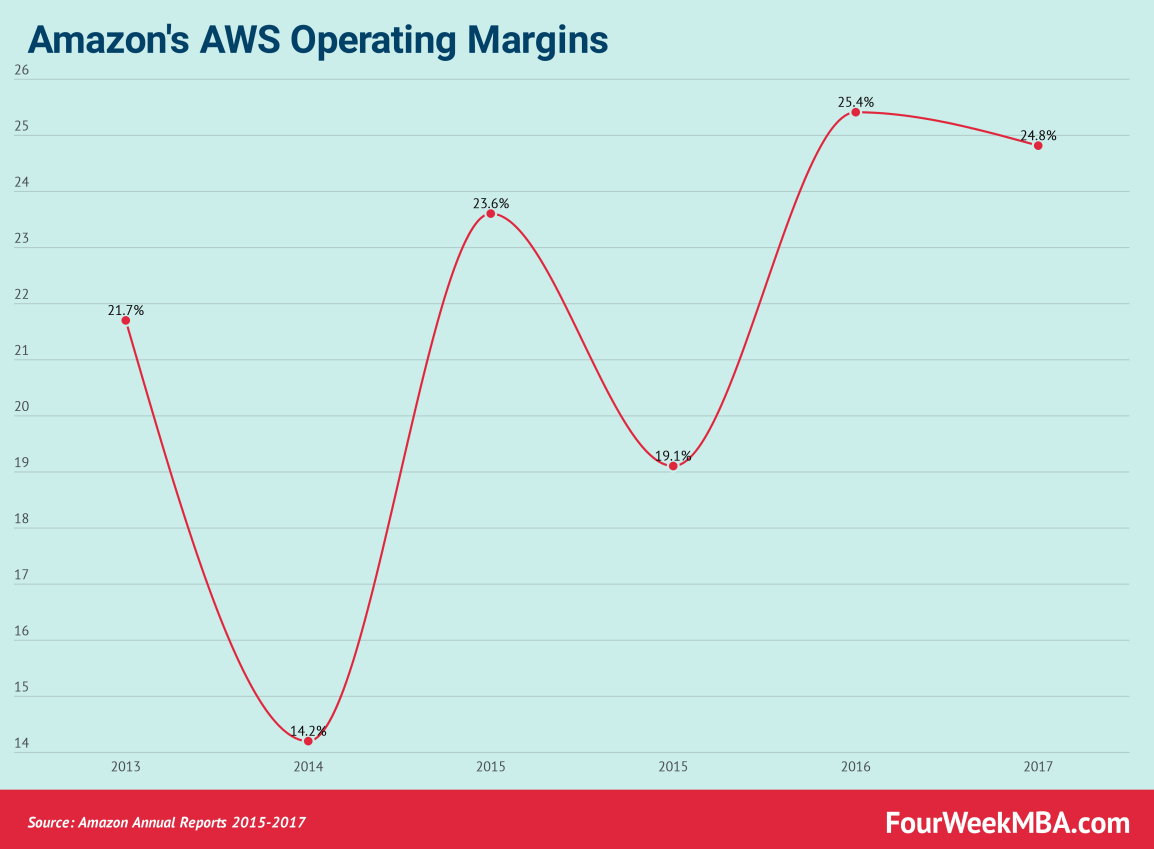 amazons-aws-operating-margins