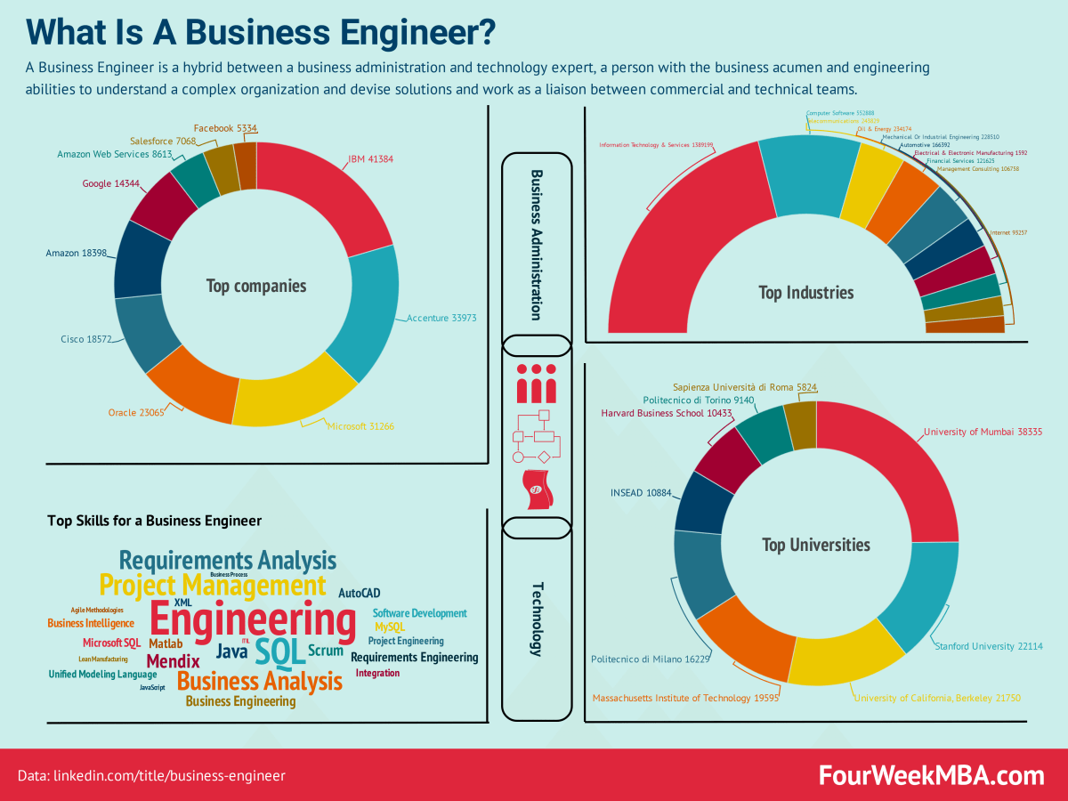 What Is A Business Engineer? The Rise Of Business