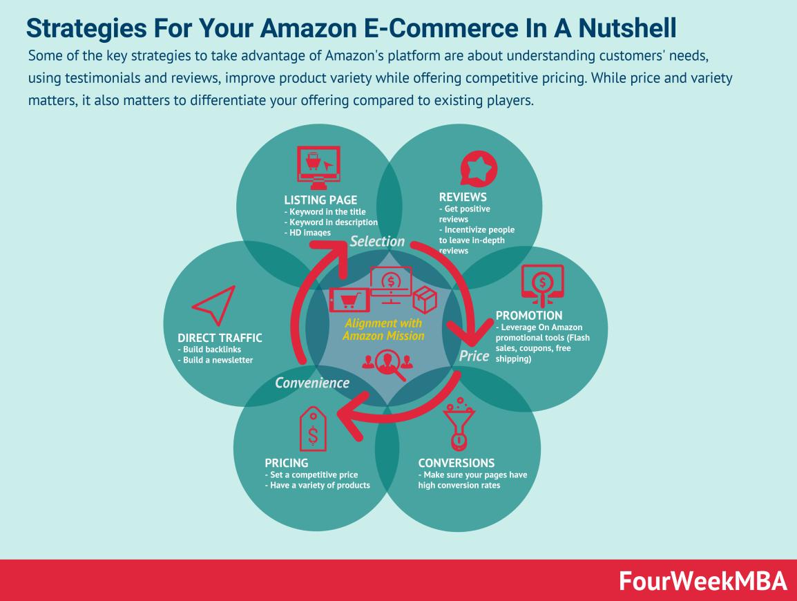 e-commerce-strategies