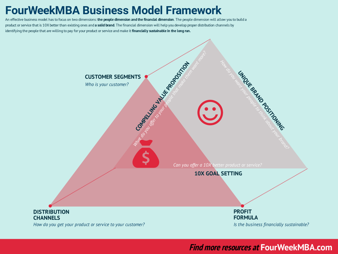 fourweekmba-business-model-framework