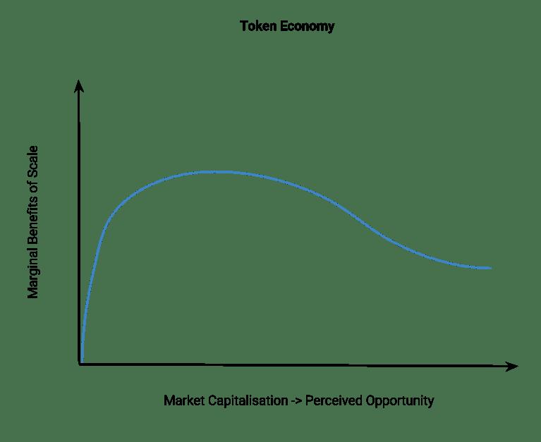 marginal-benefits-of-scale-blockchain-economy
