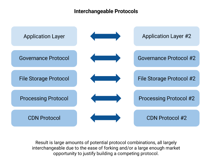 protocols-interoperability