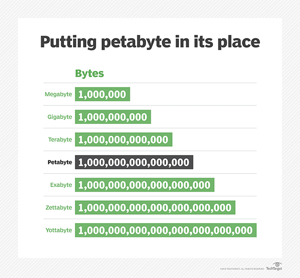 what-is-a-petabyte