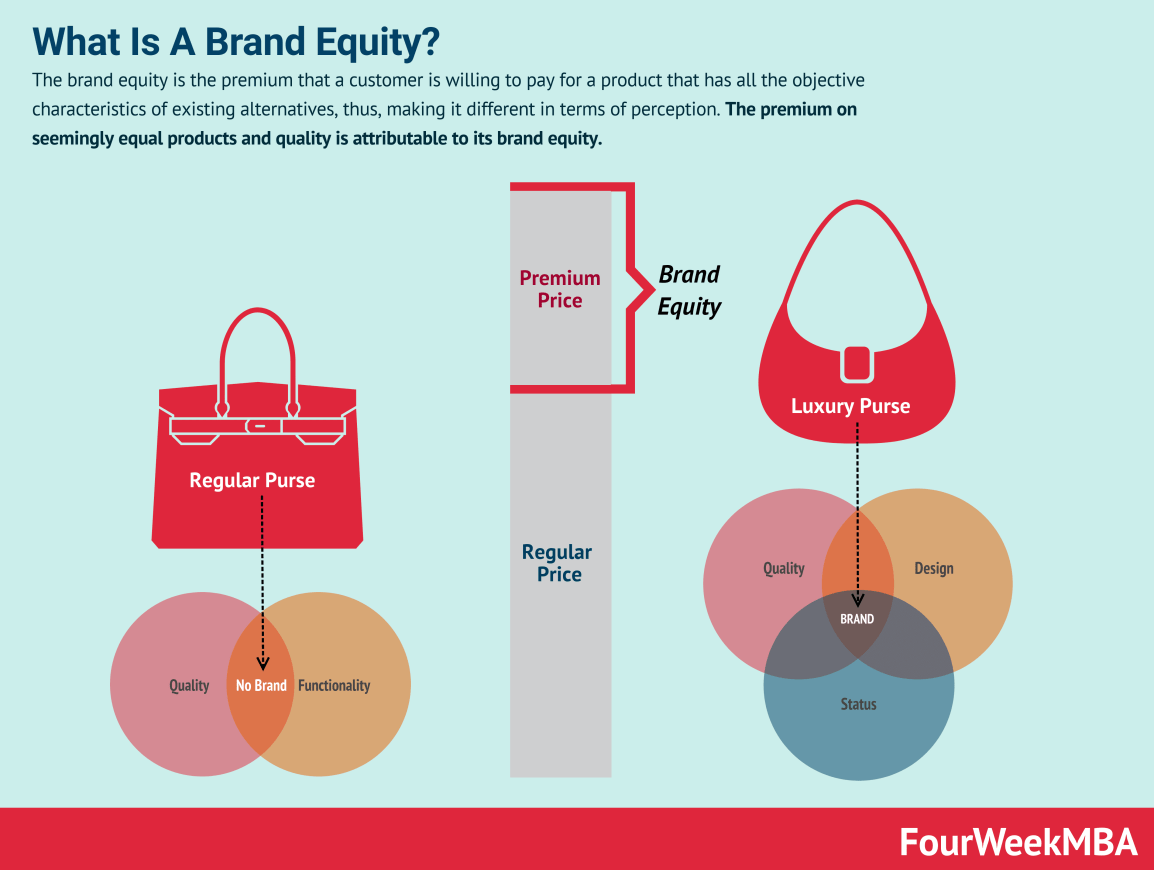 what-is-brand-equity