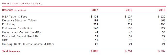 hbs-revenue-breakdown