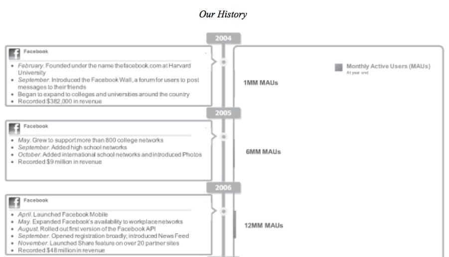 facebook-timeline-2004-2006
