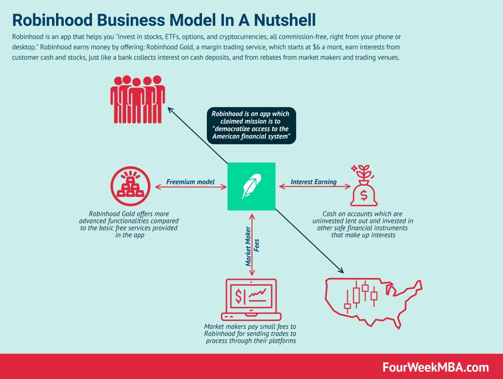 how-does-robinhood-make-money