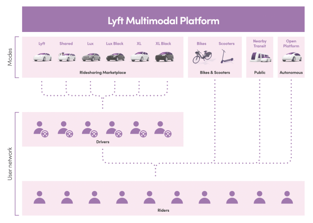 lyft-multimodal-platform