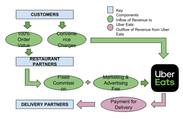 uber-eats-value-proposition