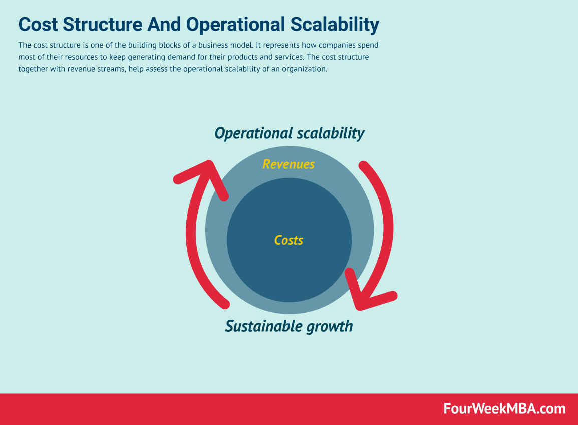 cost-structure-business-model