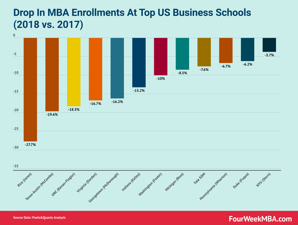 drop-mba-enrollments-2018