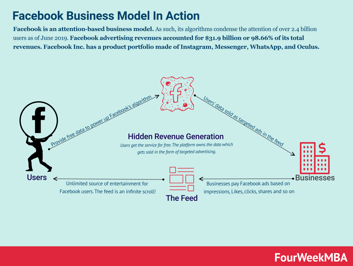facebook-business-model