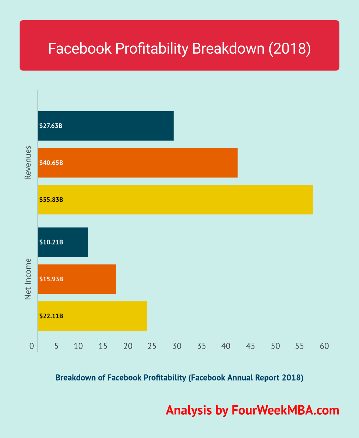 facebook-profitability-breakdown