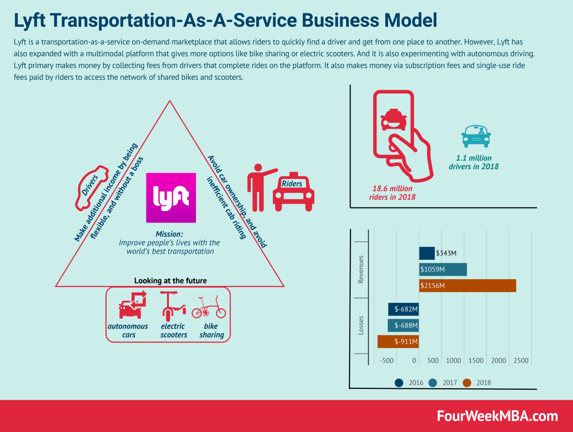 lyft-business-model