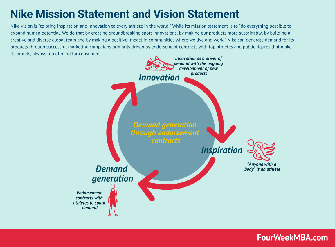 nike-vision-statement-mission-statement