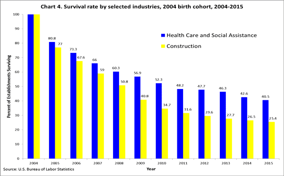 survival-rate-companies