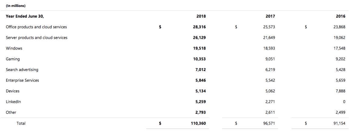 microsoft-revenue-breakdown-2018