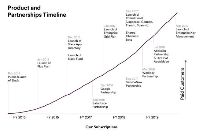 slack-timeline