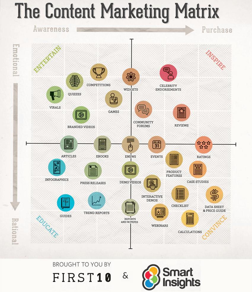 The-Content-Marketing-Matrix-content-types