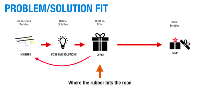 problem/solution-fit-demo-sell-build