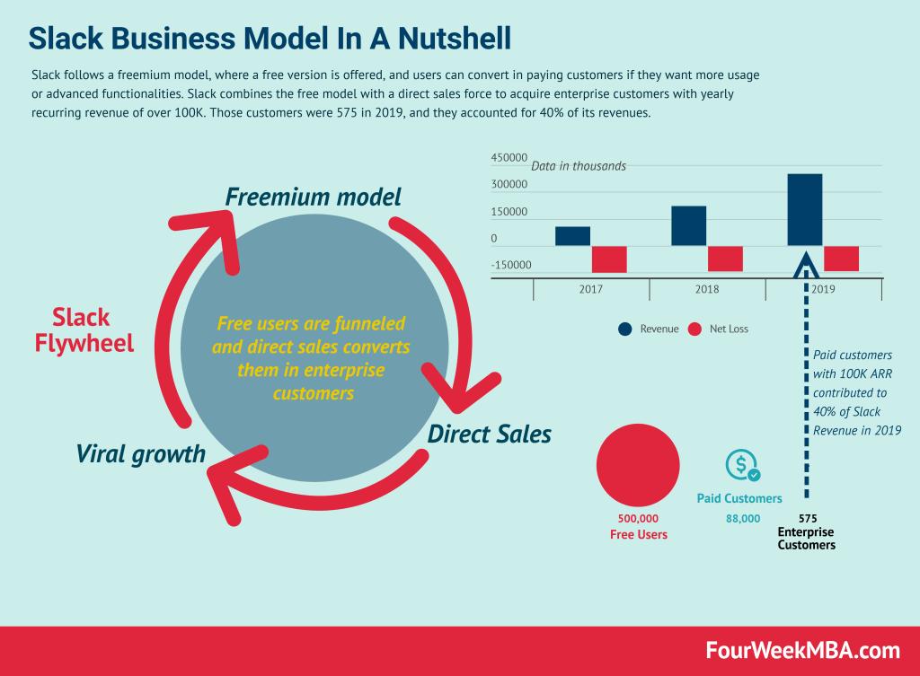 slack-business-model