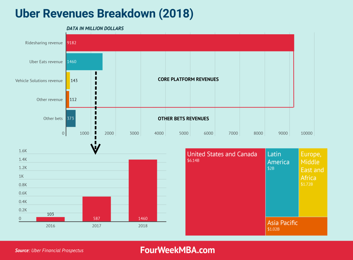 uber-revenues-breakdown-2018
