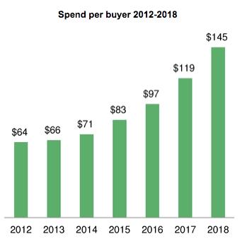 spend-per-buyer-fiverr
