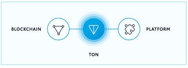 TON-blockchain