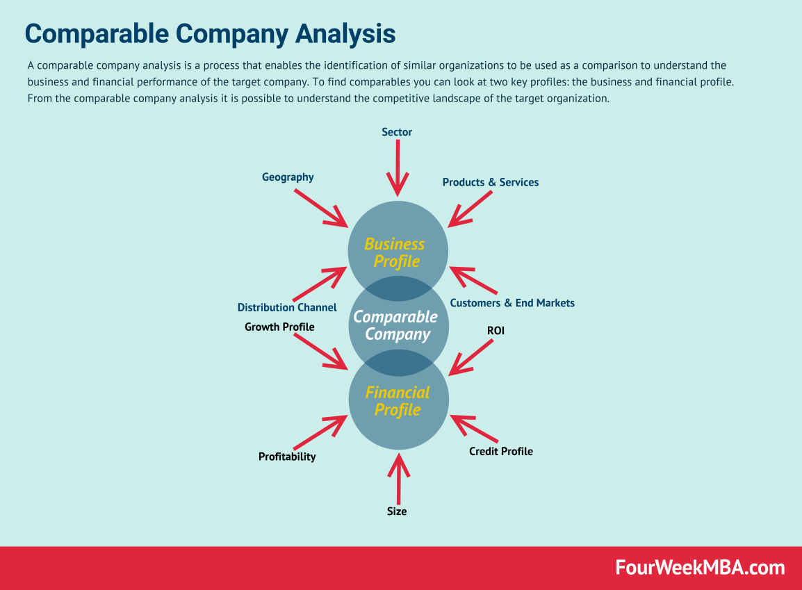 comparable-company-analysis