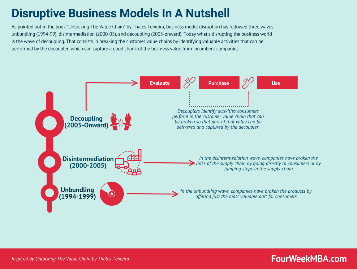 disruptive-business-models