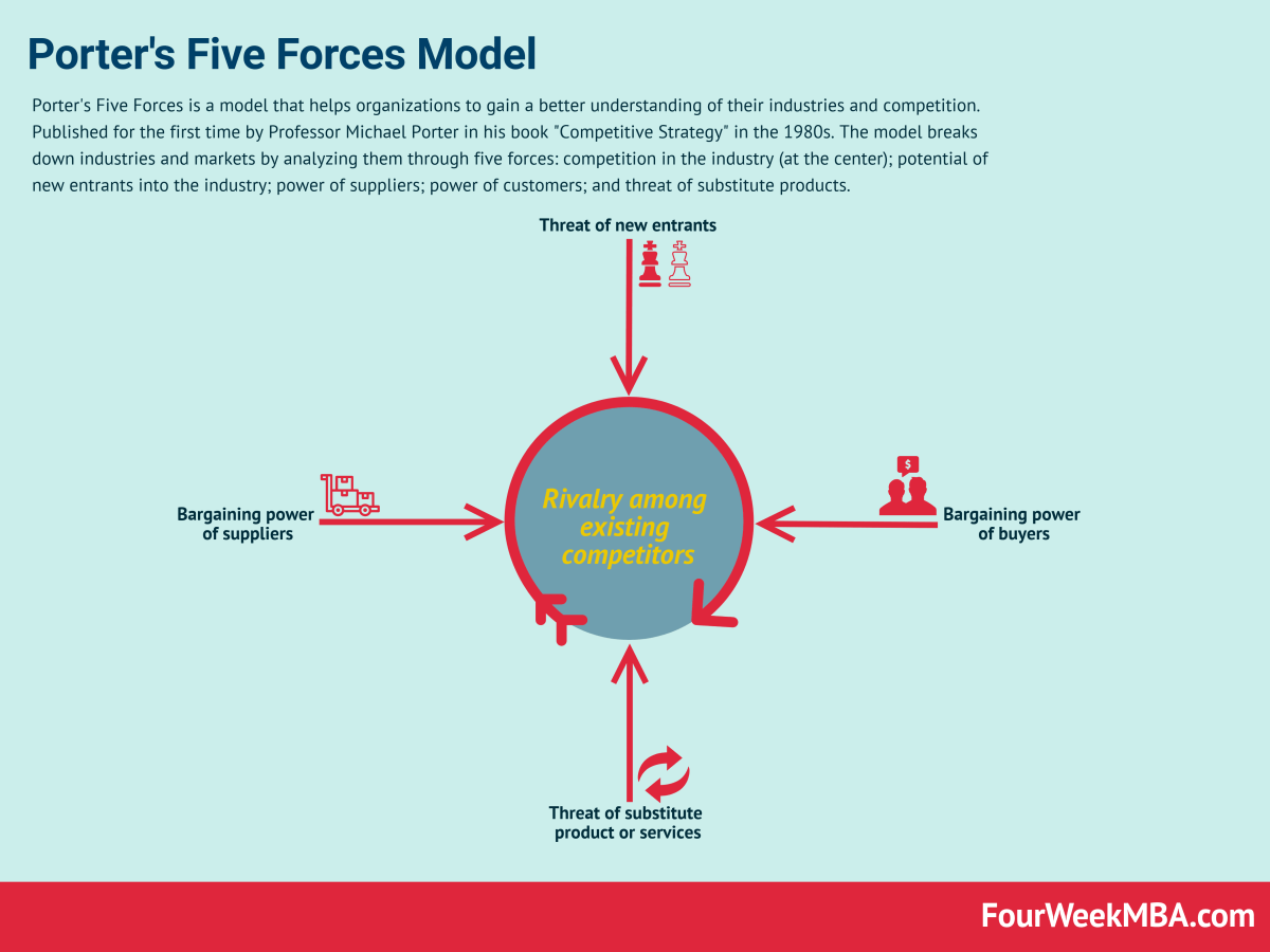 Porters five forces related to a business plan counting on grace book report