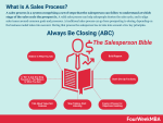 What Is A Sales Process? Five Effective Sales Tactics To Close