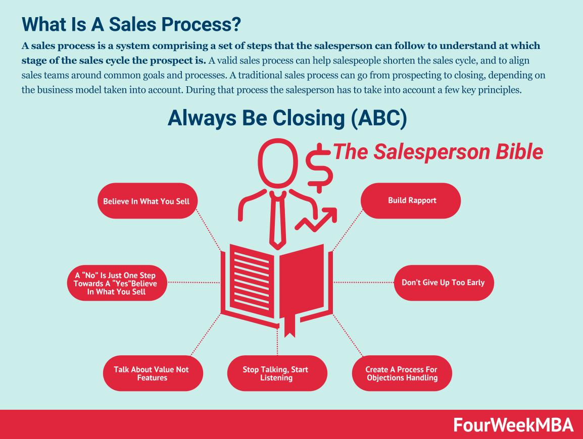sales-process-sales-tactics