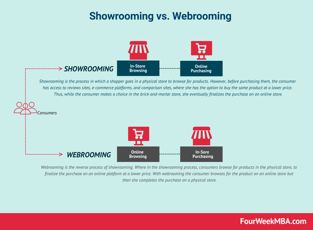 webrooming-and-showrooming