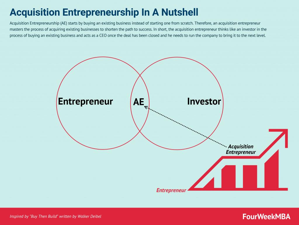 acquisition-entrepreneurship