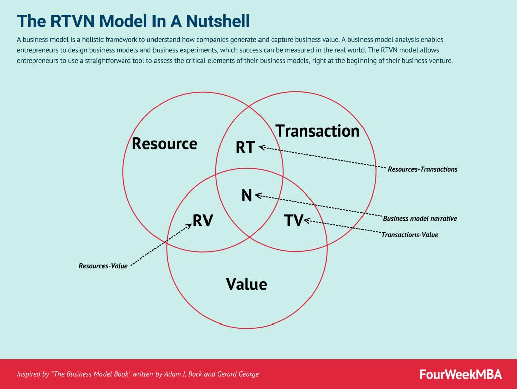design-a-business-model