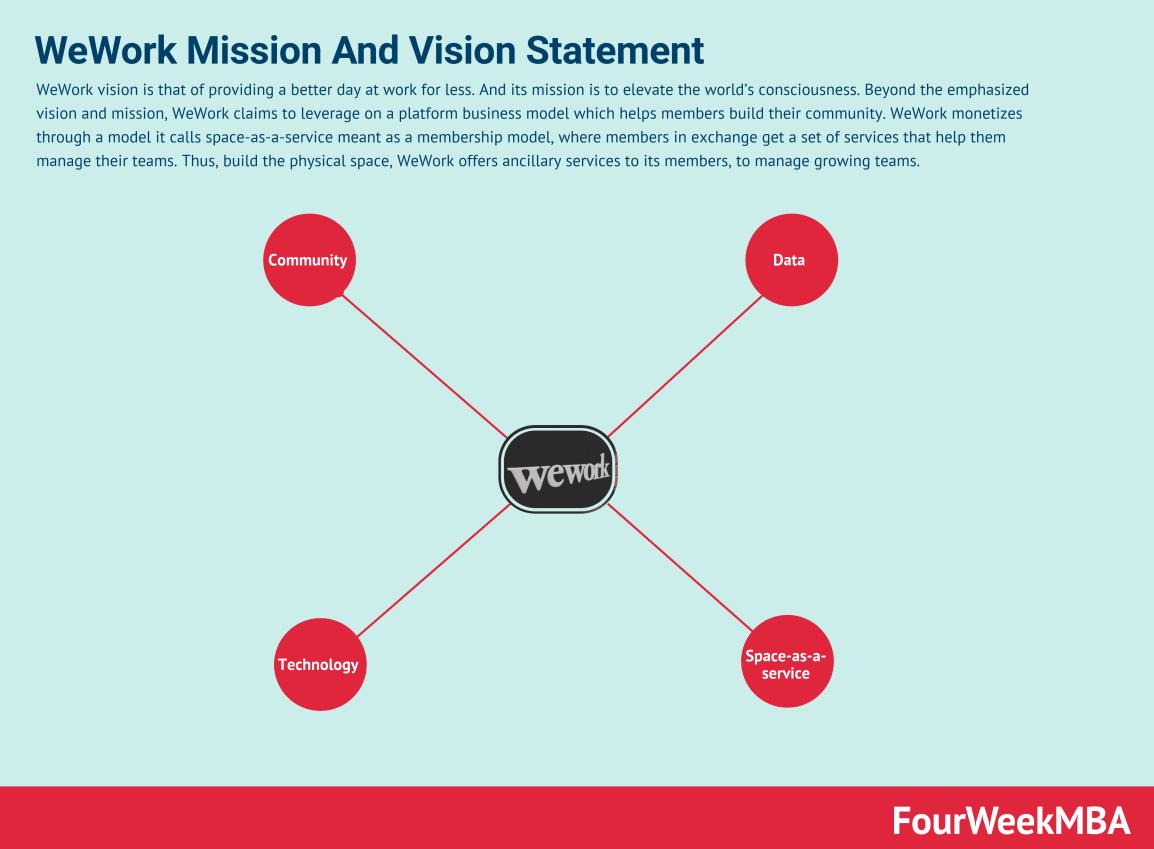 wework-mission-statement-vision-statement