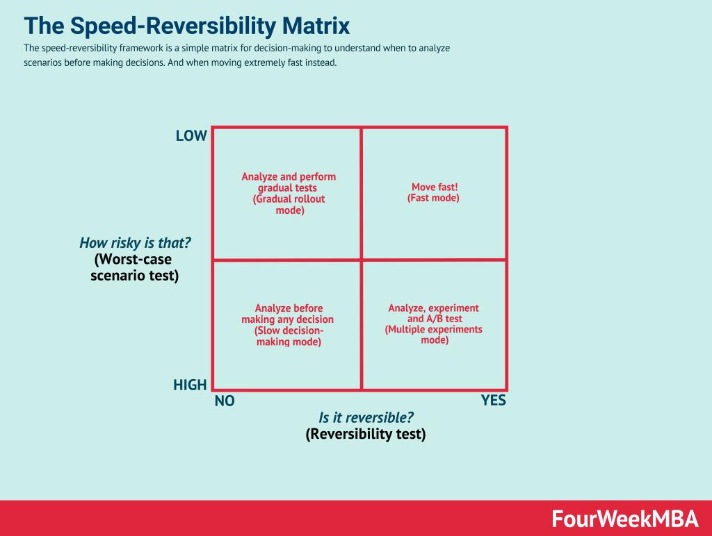 decision-making-matrix
