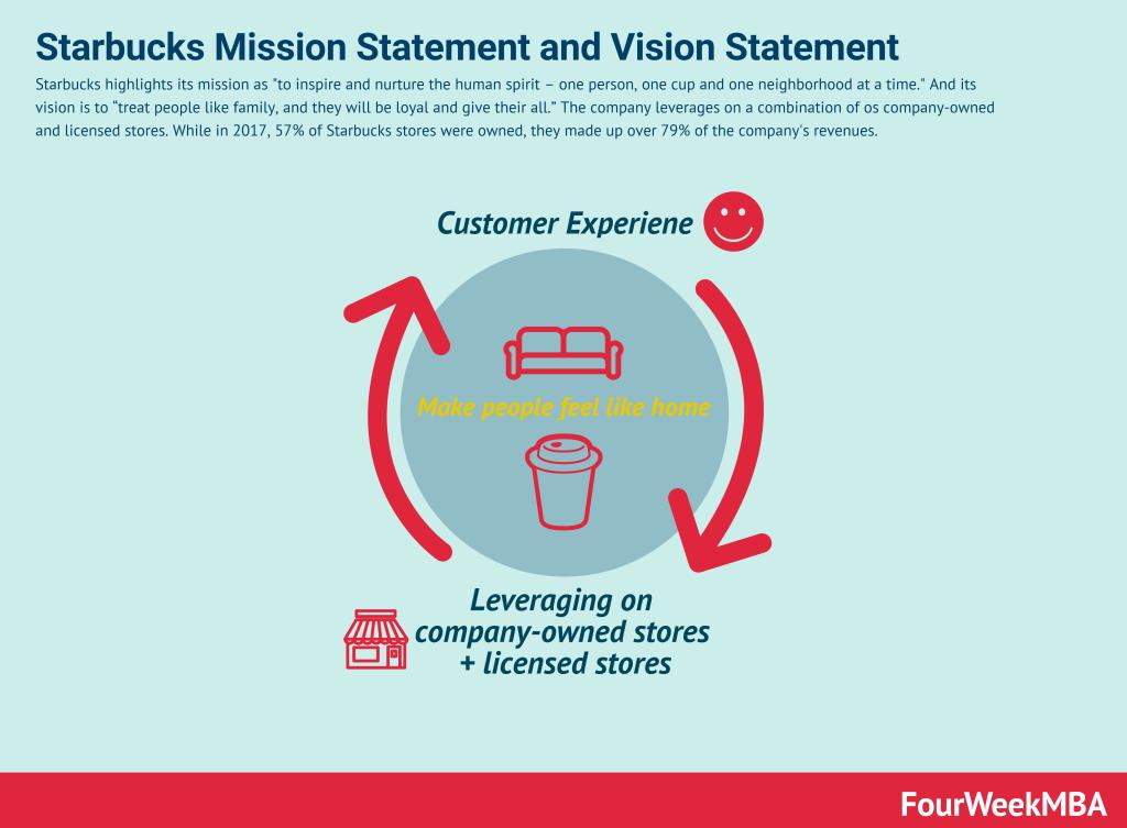 starbucks-mission-statement-vision-statement