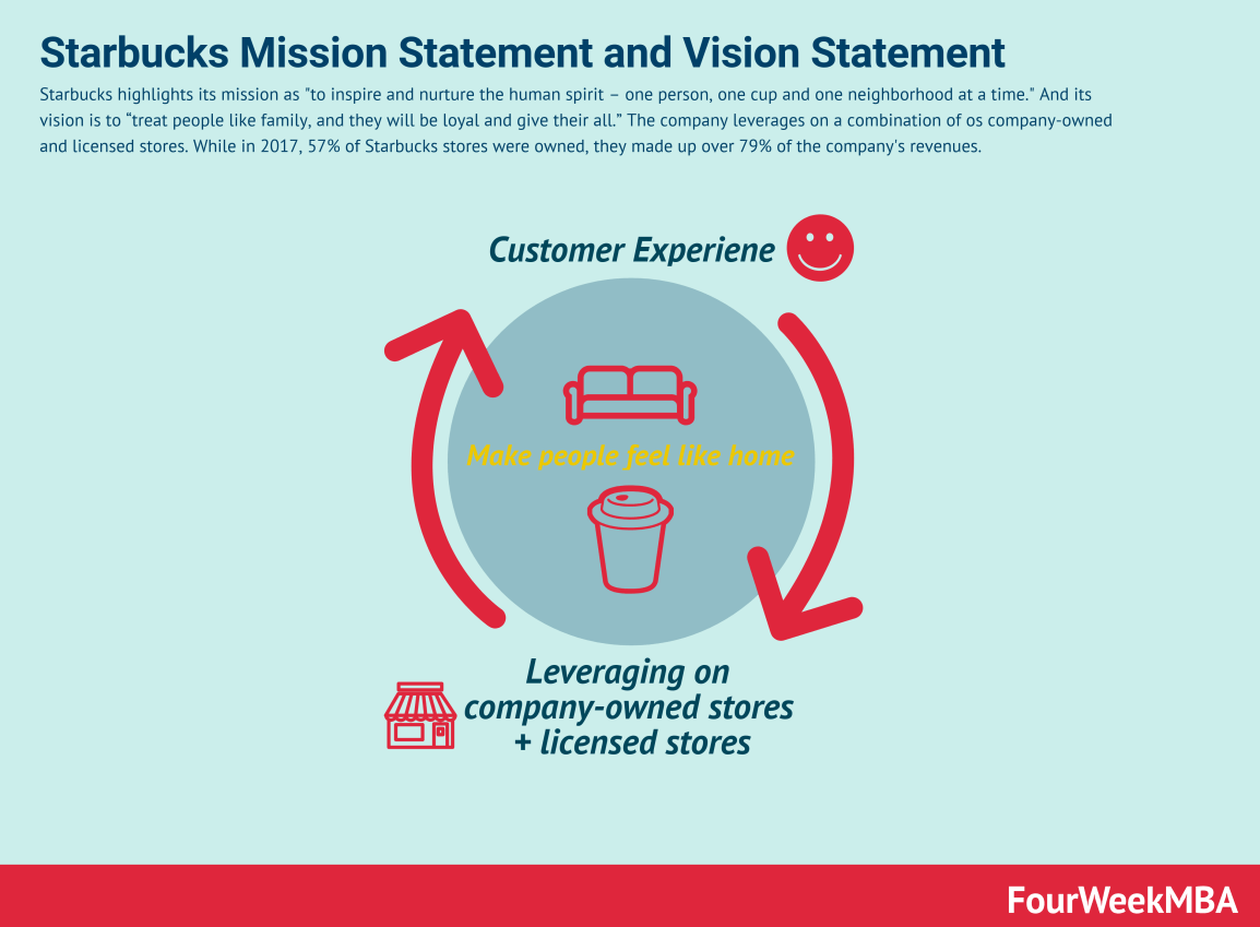 starbucks-mission-statement-vision-statement