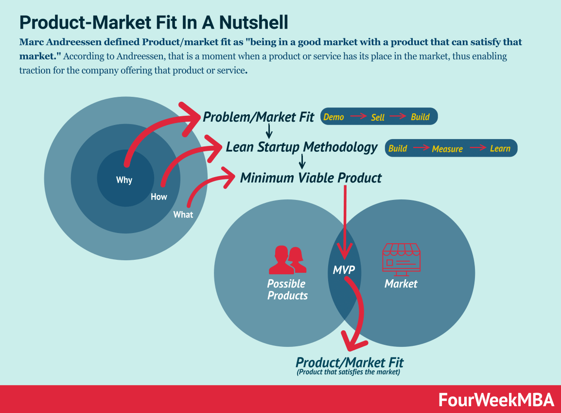 product-market-fit