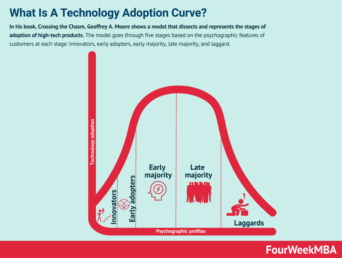 technology-adoption-curve
