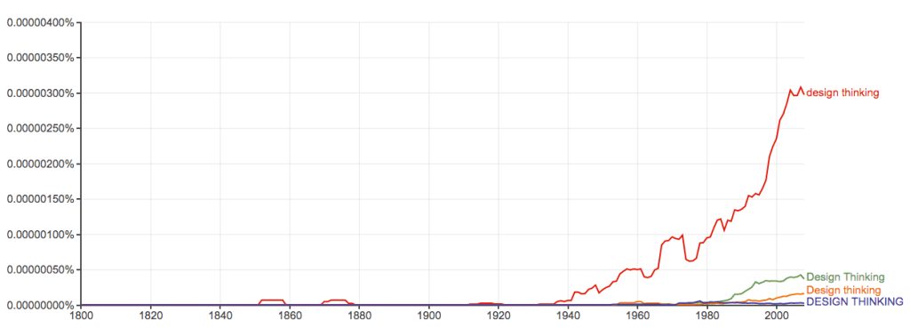 design-thinking-google-ngram