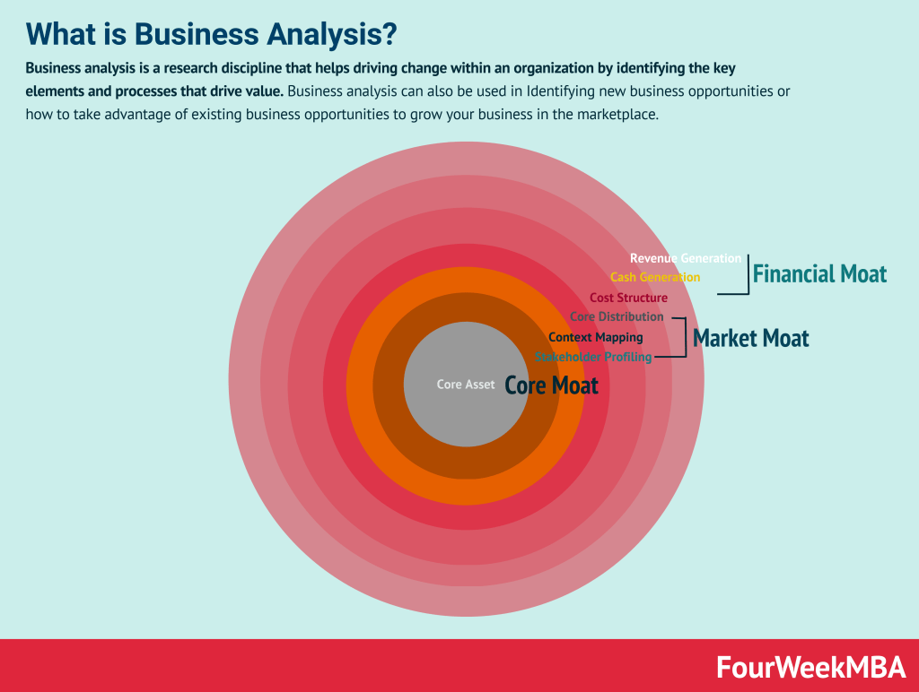 business-analysis